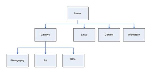 ホームページの構造の把握