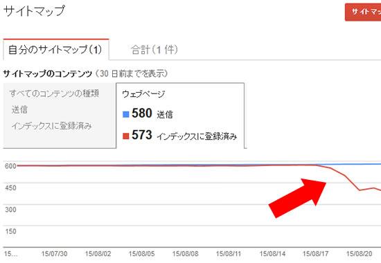 Google Search Console(Webマスターツール)でインデックス数が減少している