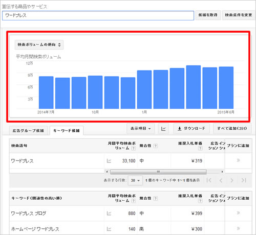 平均月間検索ボリューム